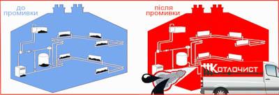 Промивка систем опалення